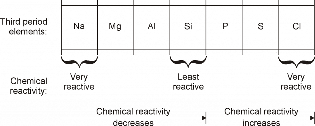 ChemicalReactivity