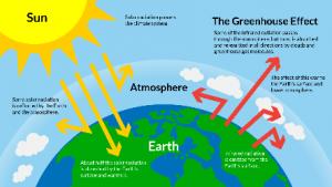 greenhouseEffect