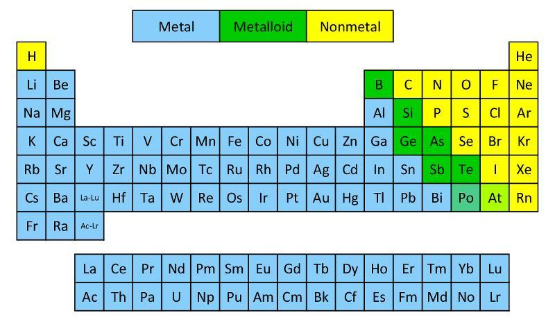 metals&non-metals